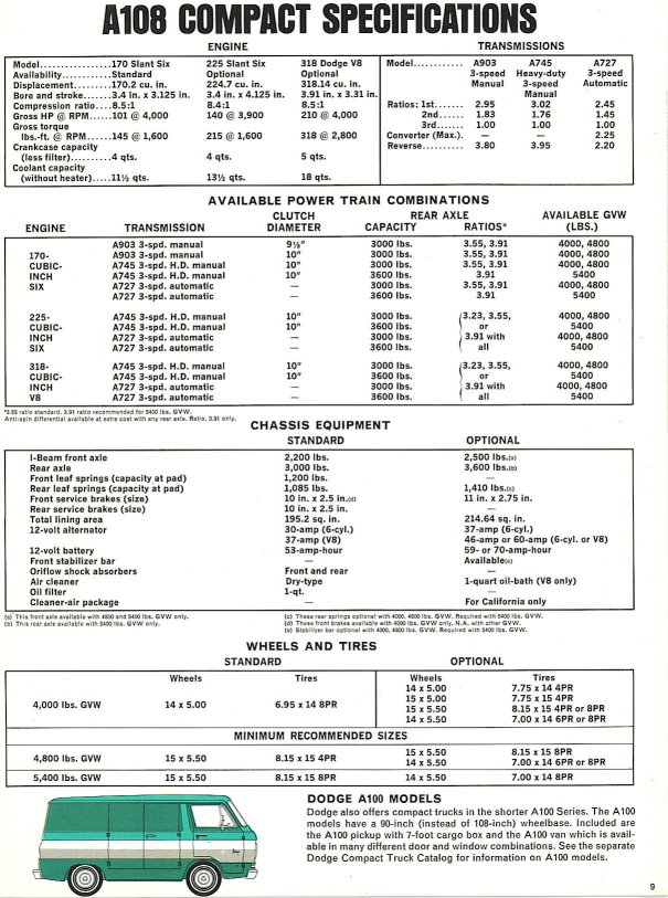 A108 Compact Specifications